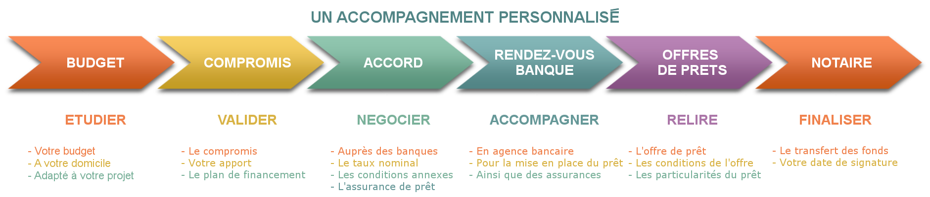 Accompagnement Logifinances : courtiers immobiliers - prêt immobilier