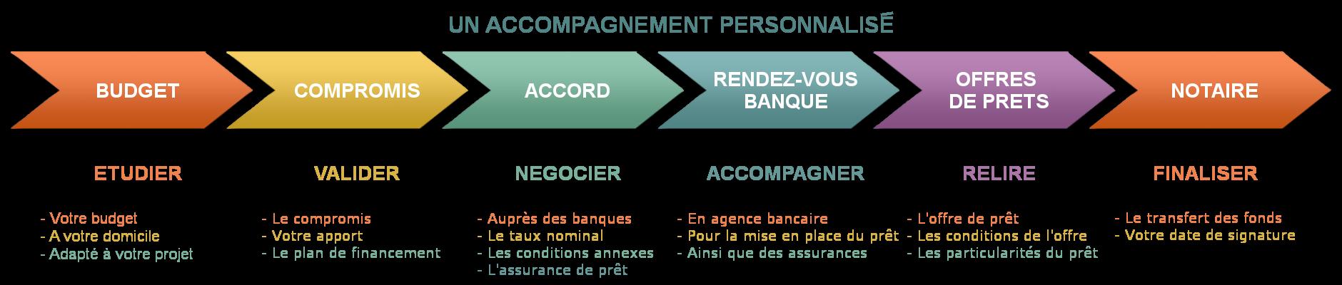 schema-accompagnement-Logifinances
